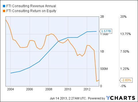 FCN Revenue Annual Chart