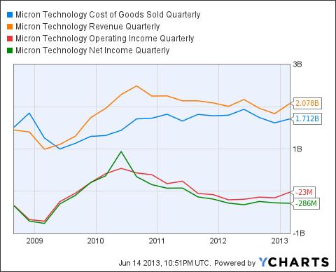 MU Cost of Goods Sold Quarterly Chart