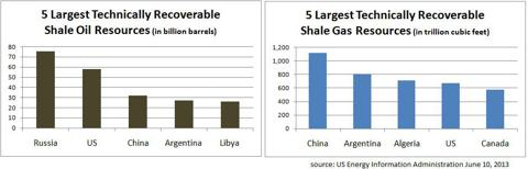 Top 5 technically recoverable shale oil and gas resources