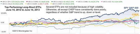 Best performing long-short ETFs 2013