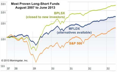 Most proven long-short mutual funds 2007-2013