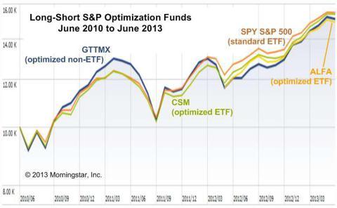 Long-short S&P optimization funds 2010-2013