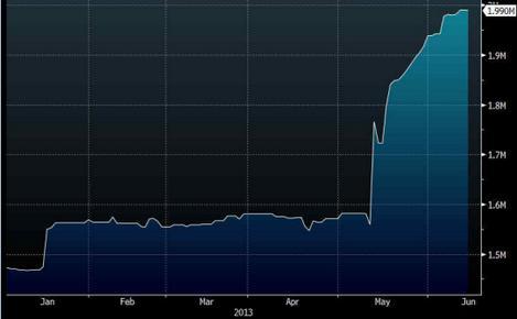 Platinum ETF Holdings