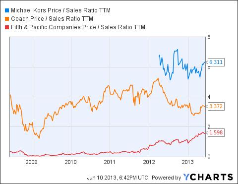 KORS Price / Sales Ratio TTM Chart