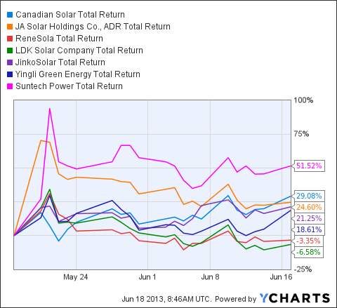 CSIQ Total Return Price Chart