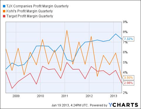 TJX Profit Margin Quarterly Chart