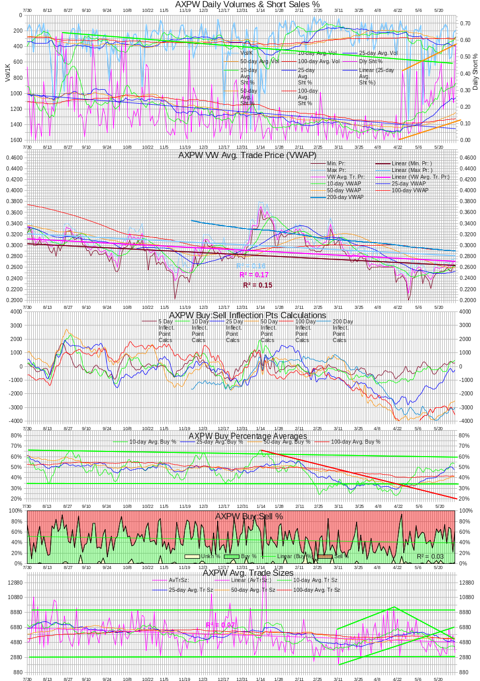 AXPW Intra-day Statistics Chart 20130531