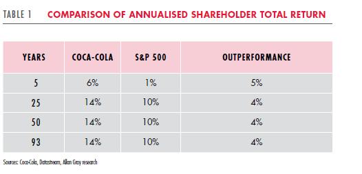 Understanding Coca-Cola's