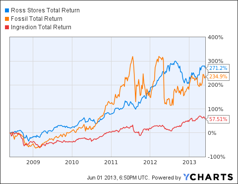 ROST Total Return Price Chart