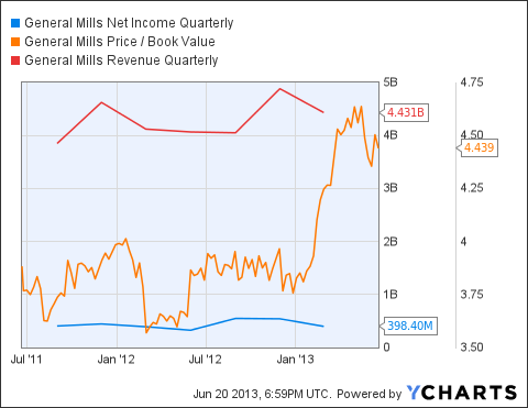 GIS Net Income Quarterly Chart