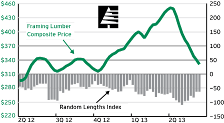 Random Lengths Framing Lumber Composite Graph