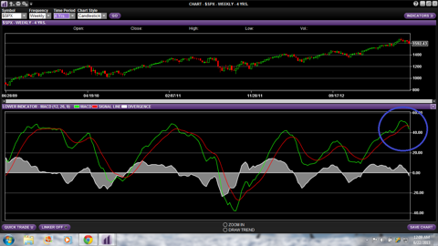 S&P 500 Weekly MACD