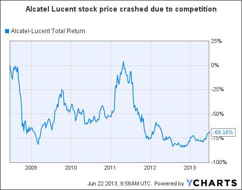 ALU Total Return Price Chart
