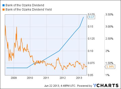 OZRK Dividend Chart