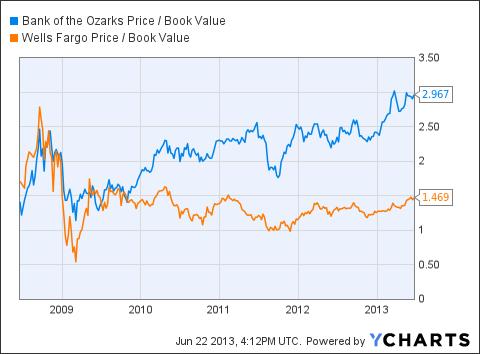 OZRK Price / Book Value Chart