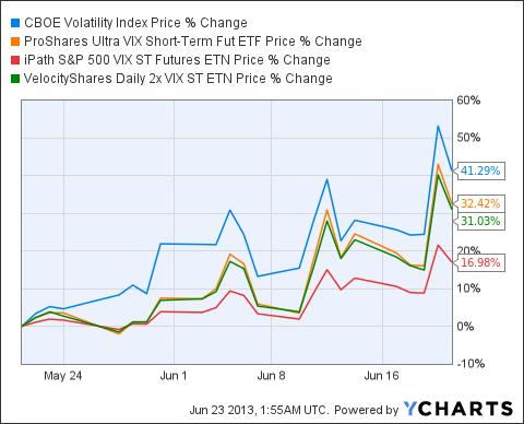 ^VIX Chart