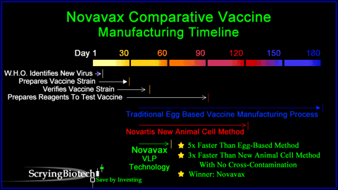 Novavax VLP Technology