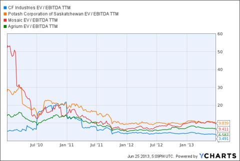 Historical EV/EBITDA CF vs. Peers