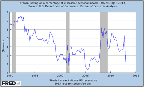 "Personal Savings Rate ""Too Low"" Now?"