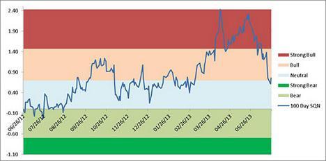 Van Tharp SQN Chart