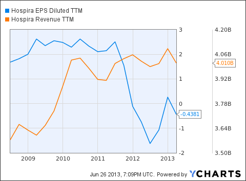 HSP EPS Diluted TTM Chart