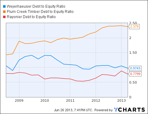 WY Debt to Equity Ratio Chart