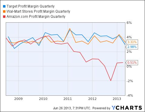 TGT Profit Margin Quarterly Chart