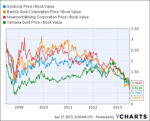 GG Price / Book Value Chart