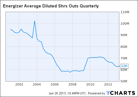 ENR Average Diluted Shrs Outs Quarterly Chart