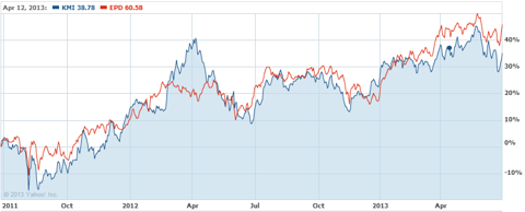Two MLP GPs Trading Way Up Over The Past Two Years - KMI and EPD