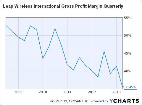 LEAP Gross Profit Margin Quarterly Chart