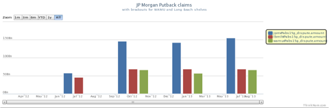 JPM faces over $150 billion in mortgage repurchase claims - WAMU and Long Beach are key components