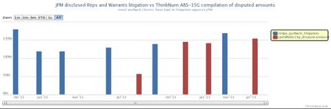 JPM litigation disclosure corroborates the data from AB5-15G filings