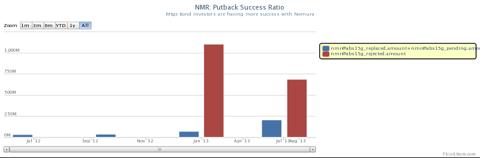 Mortgage bond investors have had more success with Nomura, ResCap and BofA