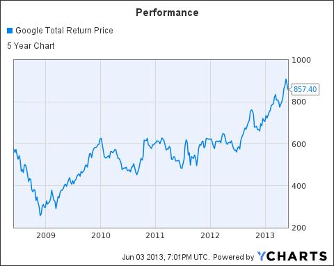 GOOG Total Return Price Chart
