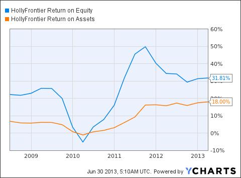HFC Return on Equity Chart