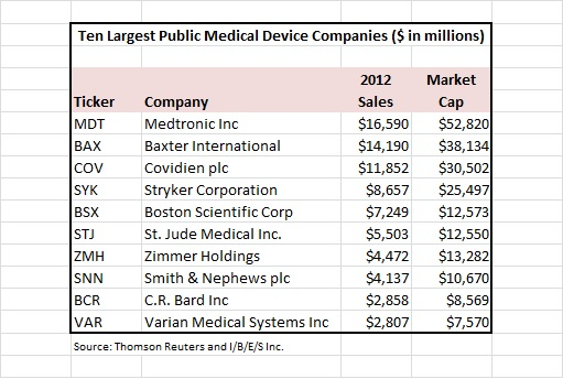 Gloomy Prospects For Medical Device Companies - Smith ...
