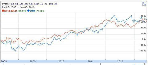 MCD vs. YUM 5 year returns