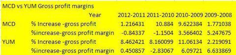 MCD and YUM gross profit margins