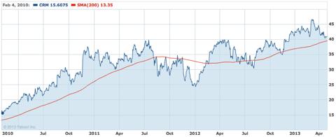 CRM stock price