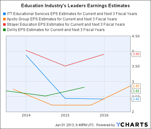 ESI EPS Estimates for Current and Next 3 Fiscal Years Chart