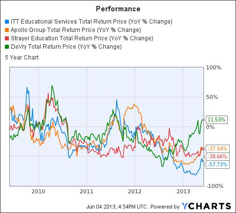 ESI Total Return Price Chart