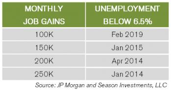 2013-05-21_Unemployment_Table.png
