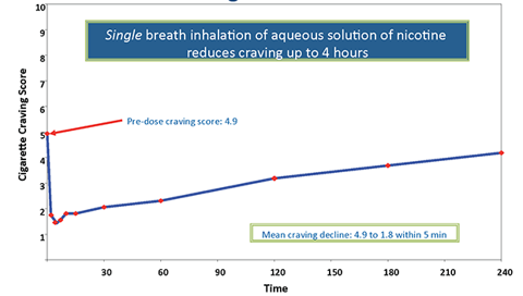 AERx Nicotine Craving Reduction in Smokers