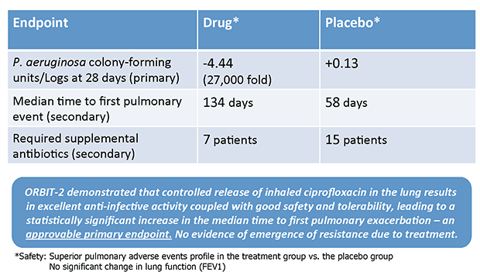 ORBIT-­‐2 Phase 2b Study of Pulmaquin vs. Placebo in Bronchiectasis Patients (42 Patients, 3 cycles of 28 days on/28 days off (~6 months))