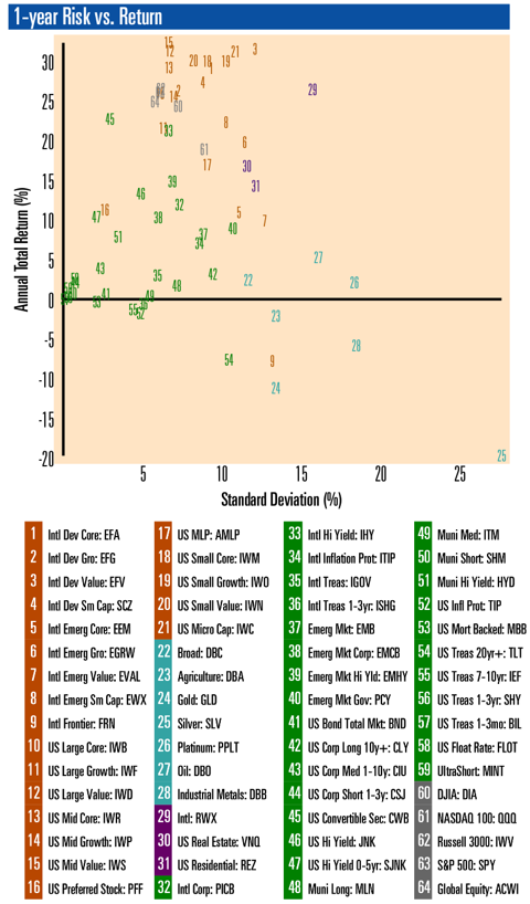 Asset Class Risk vs. Return Scatterplot