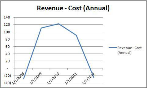 Annual Revenue - Annual Cost of Revenue