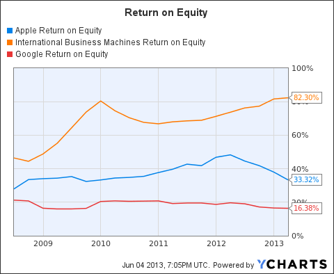 AAPL Return on Equity Chart