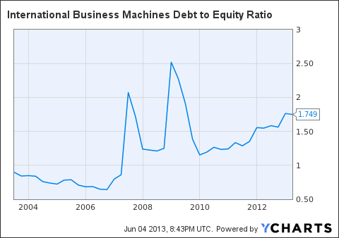 IBM Debt to Equity Ratio Chart