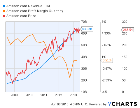 AMZN Revenue TTM Chart